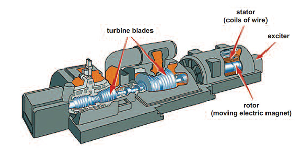 Diagram of turbine blades, rotor, stator, exciter
