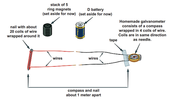 Electromagnetic Science Experiment