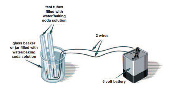 Electrolysis Science Experiment