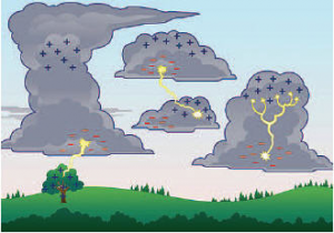 Illustration of thunderclouds showing negatively and positively charged raindrops